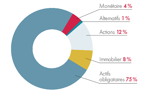 repartition-actifs-carac
