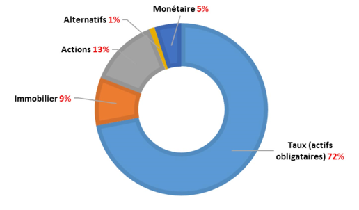 repartition_actifs