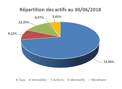 repartition_actifs_300618
