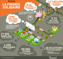 infographie-finance-solidaire-2015